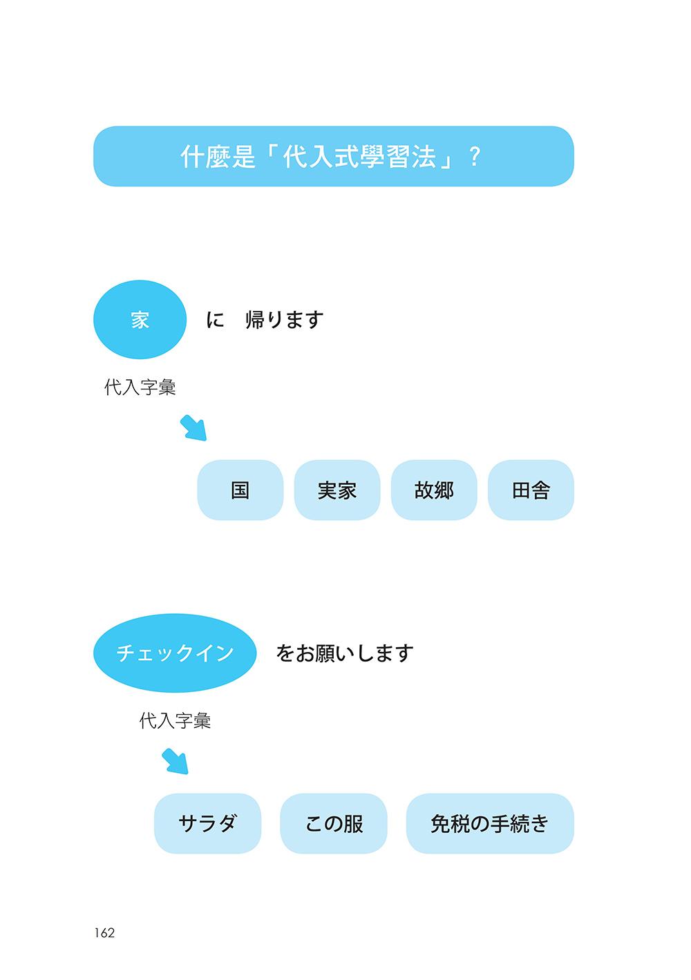 ◤博客來BOOKS◢ 暢銷書榜《推薦》音速老師的日語成功筆記:文法字彙篇【圖解版】