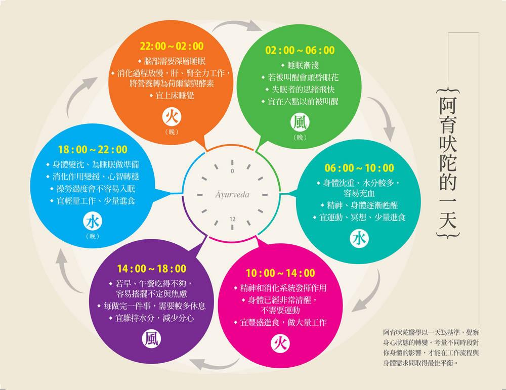 ◤博客來BOOKS◢ 暢銷書榜《推薦》日變節律:阿育吠陀生理時鐘健康法